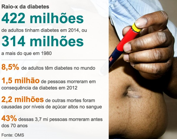 Diabetes no mundo
